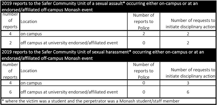 2019 reports to the Safer Community Unit of a sexual assault