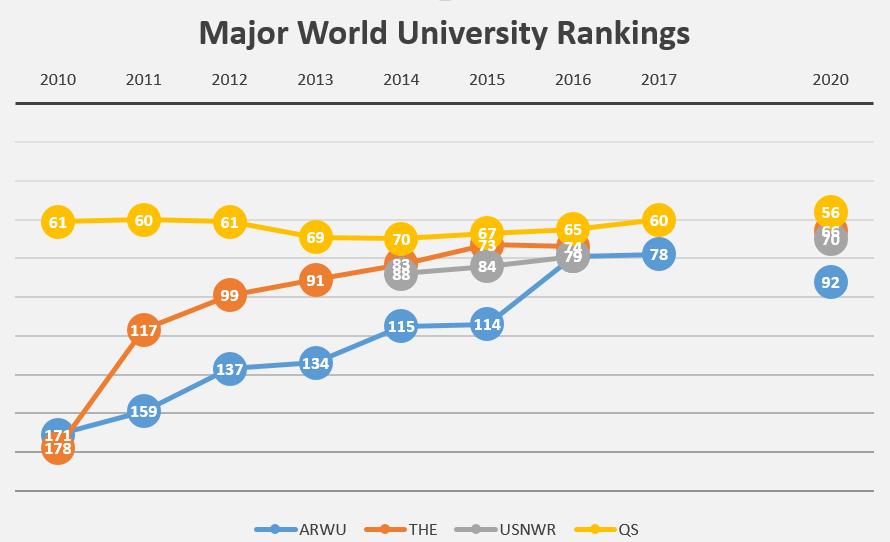 major ranking 2018