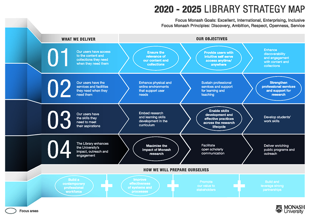strategy map 2020-2025
