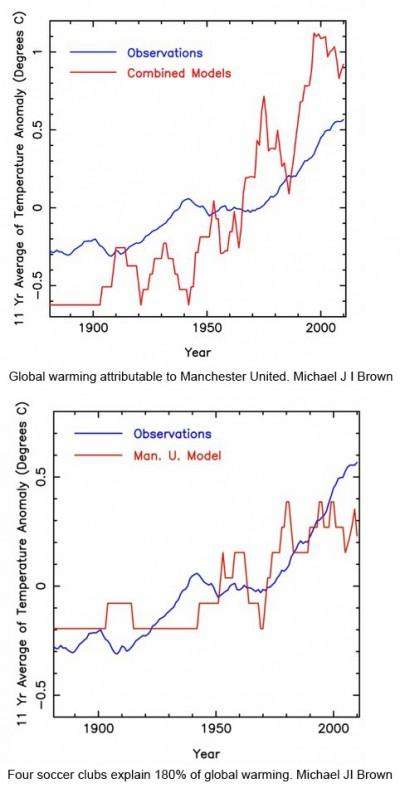 Michael JI Brown\\\'s Man U climate change theory